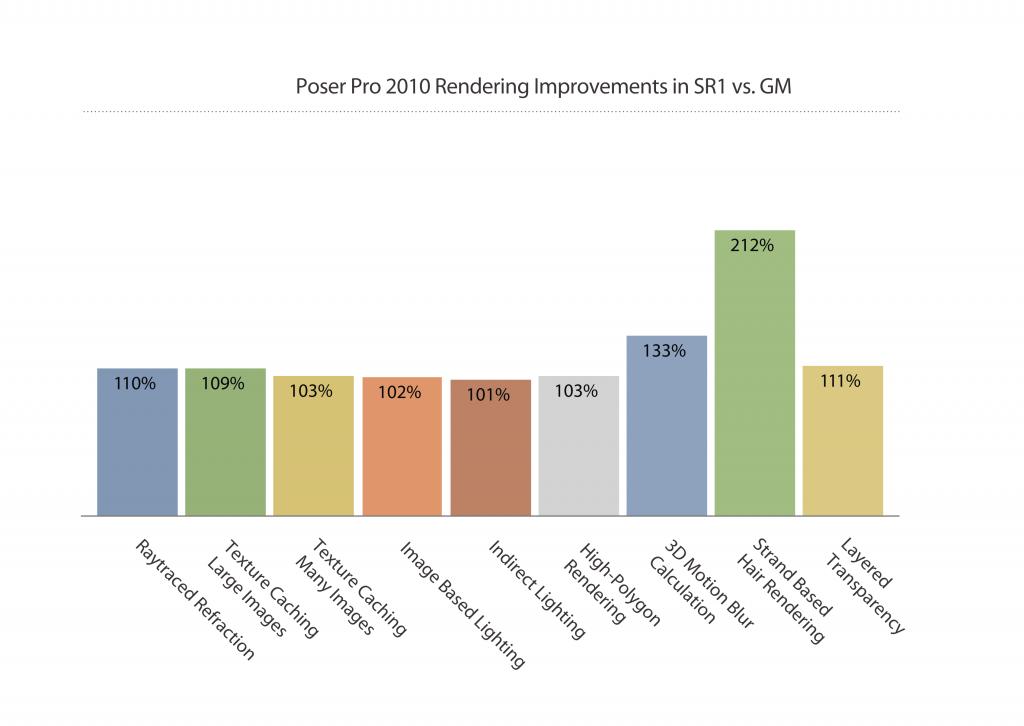 Rendering improvement graphs